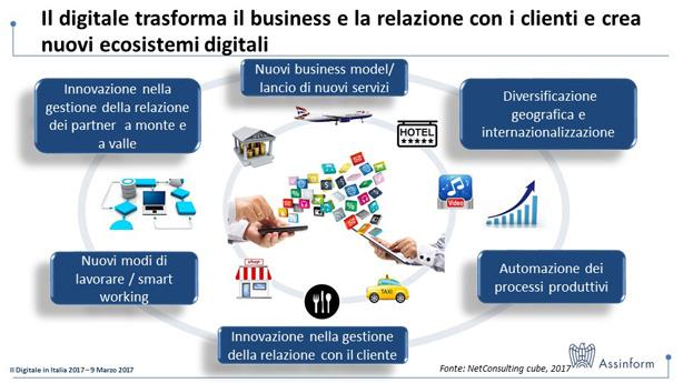 d9ad20a6e6 Figura 3 – Il digitale trasforma il business e la relazione con i clienti e  crea nuovi ecosistemi digitali – Fonte  NetConsulting cube