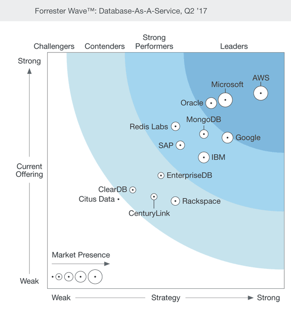 Forrester Wave per i Database as a service – Fonte: Forrester, Q2 2017