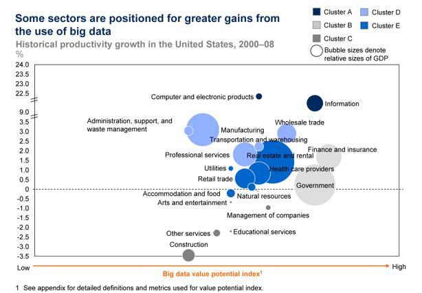 Opportunità di guadagno derivante dall'uso dei Big Data