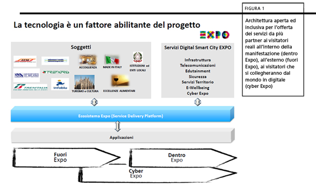 20120515SmartExpo Fig2