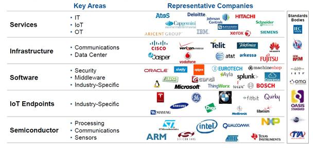 Figura 1 - Ecosistema provider del mondo IoT - fonte: Gartner
