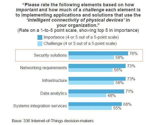Figura 2 - Importanza della sicurezza nell'adozione di IoT e delle sfide poste - fonte: Forrester