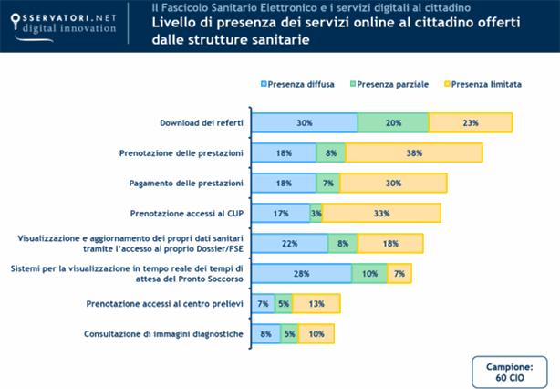 Sanit digitale servono standard e integrazione zerouno for Politecnico di milano servizi online
