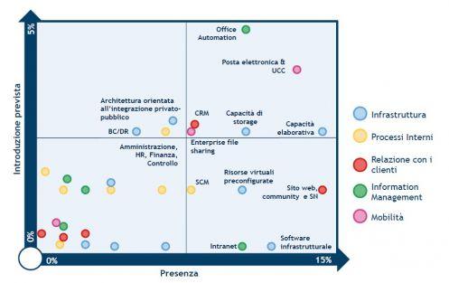 La diffusione dei servizi di public cloud nelle grandi imprese italiane (fonte: Osservatorio Cloud & ICT as Service - School of Management Politecnico di Milano)