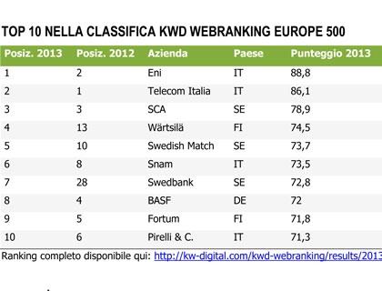 Società italiane in KWD Webranking 2013