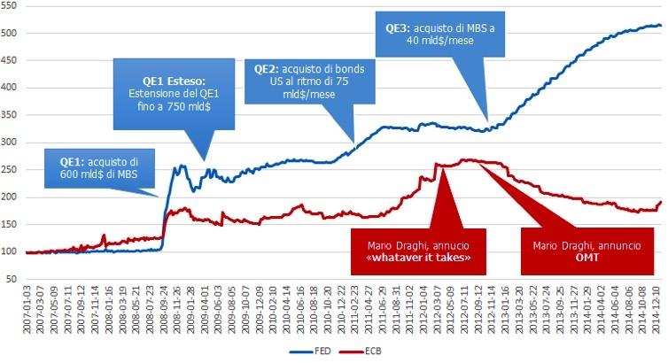 Fonte: Federal Reserve e BCE, gennaio 2015