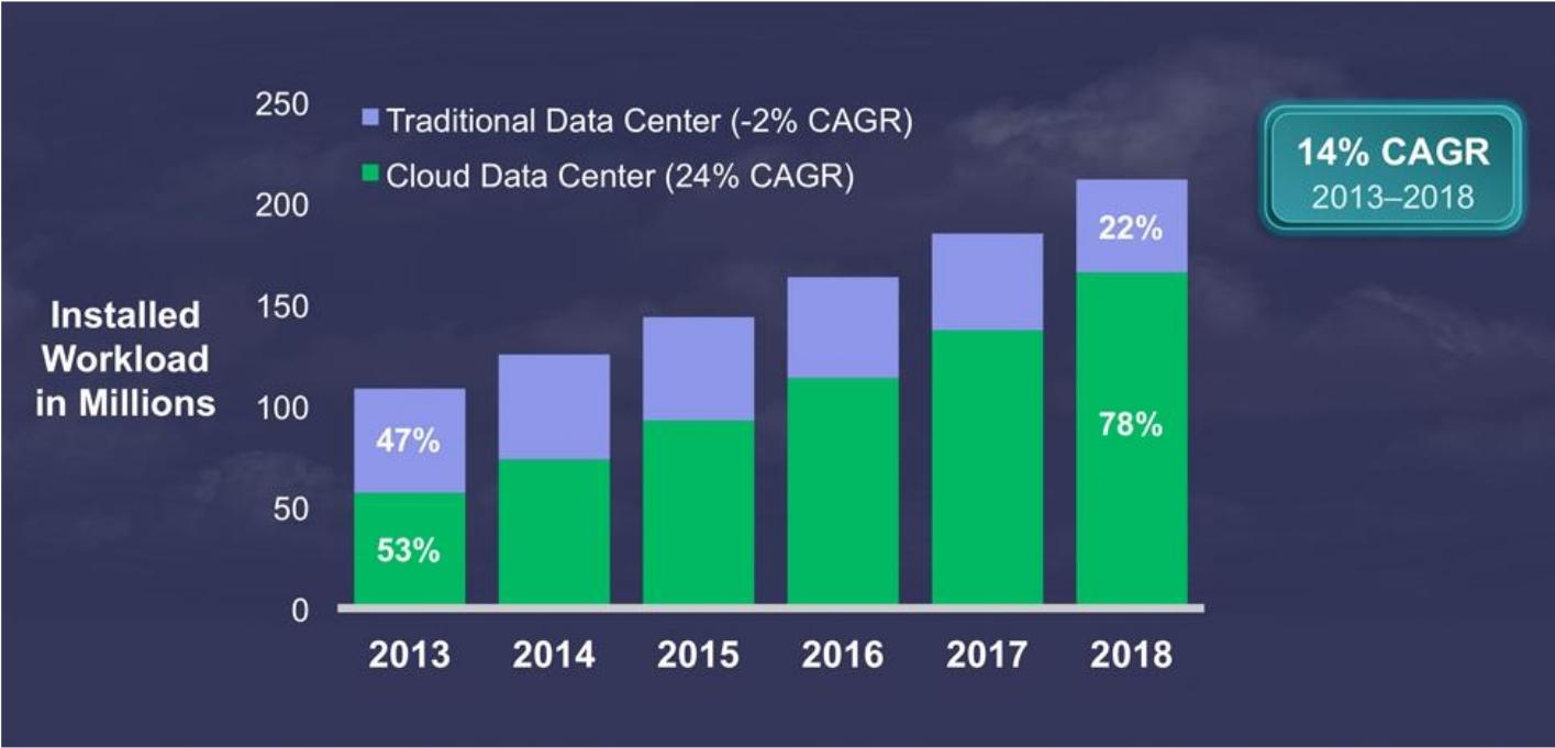 L'evoluzione dei workload gestiti nel Cloud