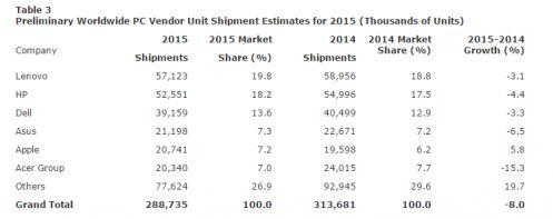 Vendite globali di Pc nel 2015