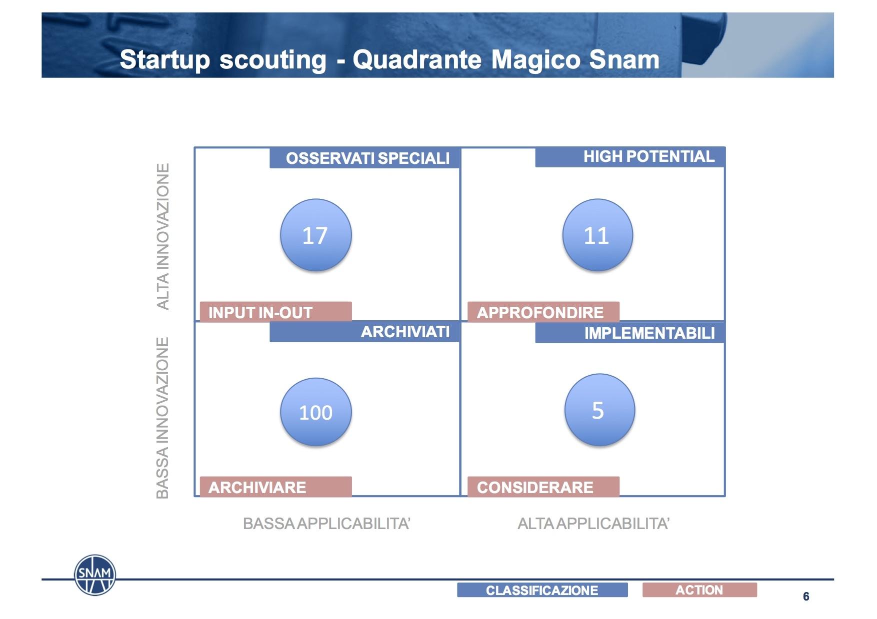 Startup, il quadrante magico SNAM