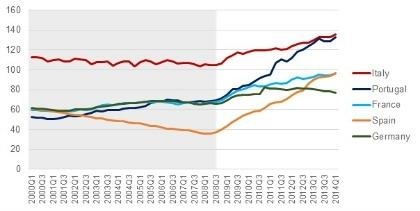Andamento storico del rapporto tra debito pubblico e PIL, dati trimestrali,  2000:Q1– 2014:Q1. Fonte: Eurostat