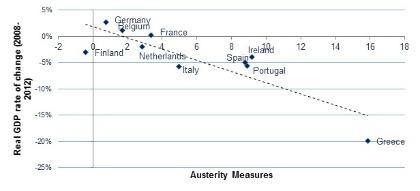 Correlazione tra le misure di austerità* (riduzioni della spesa pubblica e  aumento del prelievo tra 2009 e 2012) in rapporto al PIL e la crescita del PIL reale pro-capite. Fonte: Fmi