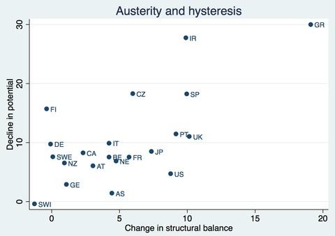Correlazione tra le misure di austerità* (variazione del bilancio strutturale tra 2009 e 2013) in rapporto al PIL potenziale e le stime di riduzione del Pil potenziale nel 2013 rispetto alle aspettative pre-crisi. Fonte: Paul Krugman