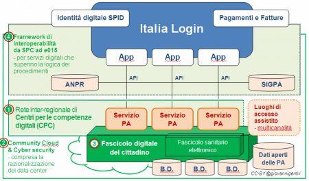 complementarietà stato-regioni agenda digitale