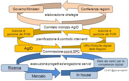 governance tre livelli agenda digitale