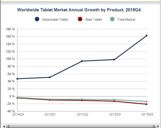 L'andamento del mercato dei Tablet