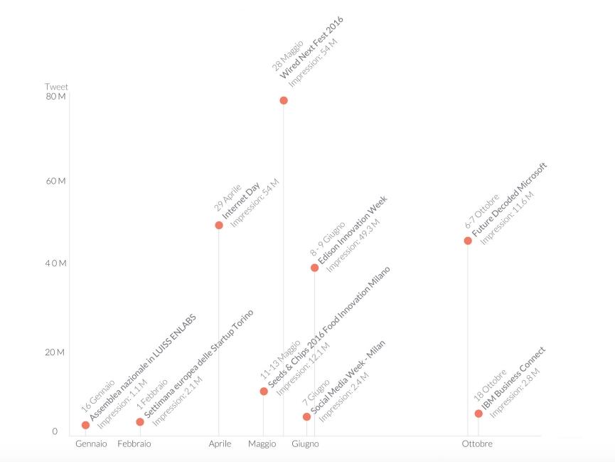 la mappa degli eventi più seguiti