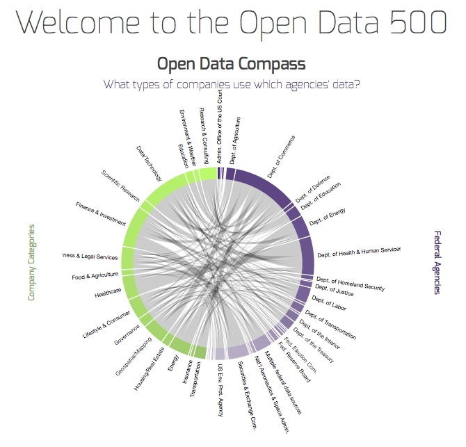 Homepage Open Data 500