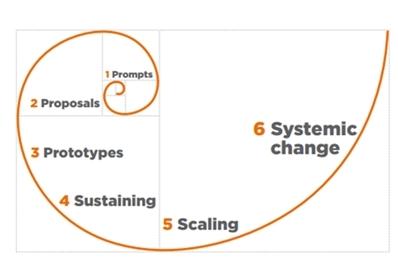 Fig. 1 il modello della Social Innovation secondo Murray, Caulier-Grice, Mulgan