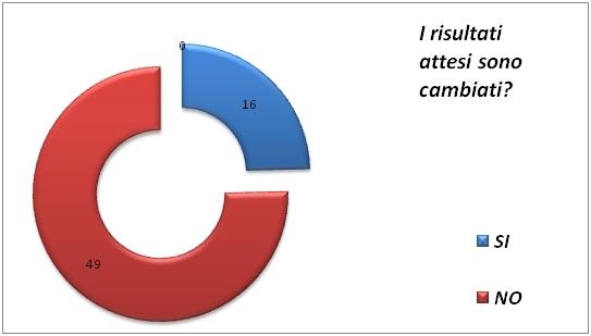 Figura 2: Percentuale delle modifiche negli obiettivi del Piano di Miglioramento