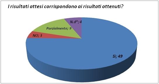 Figura 3: Corrispondenza tra risultati attesi e risultati ottenuti