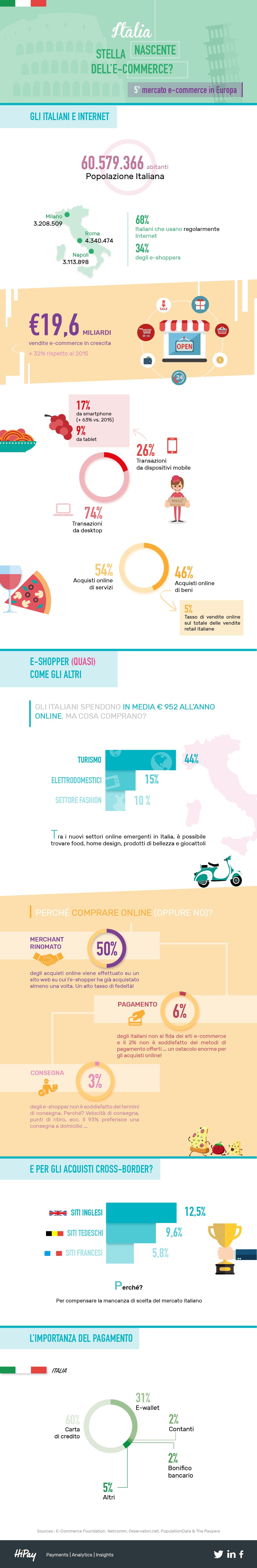 d9a69cd480af Il canale d acquisto preferenziale degli e-shopper italiani è il desktop  con transazioni pari al 74% rispetto agli acquisti da dispositivi mobile  (26%)
