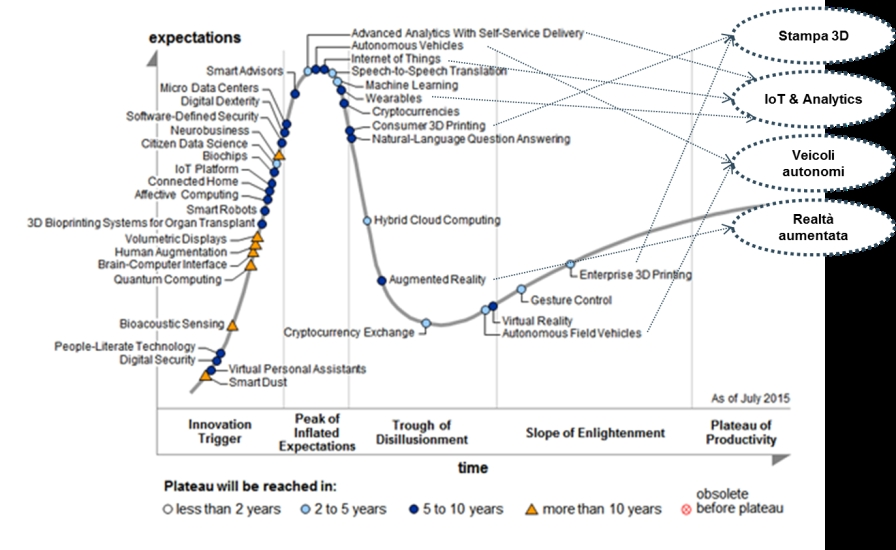 Figura 1 - Hype cycle for emerging technologies, 2015 (Gartner – Agosto 2015)