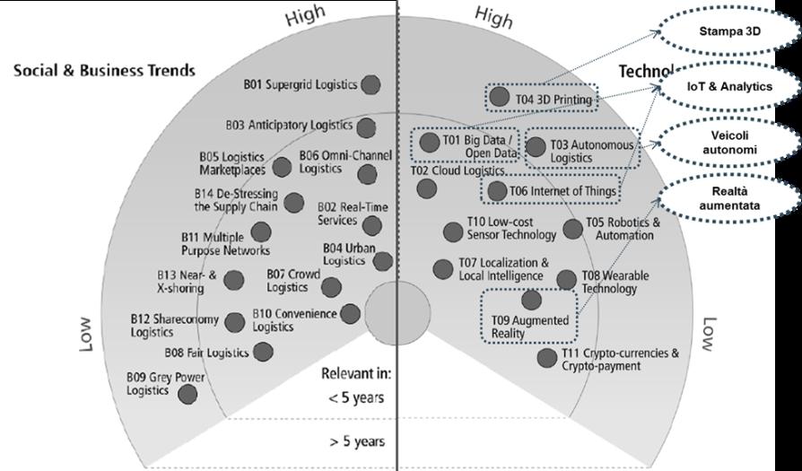 Figura 2 - Logistics Trend Radar, DHL, 2015