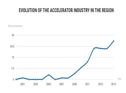 L'evoluzione dell'industria degli acceleratori in Europa