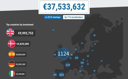La mappa degli investimenti nel 2015