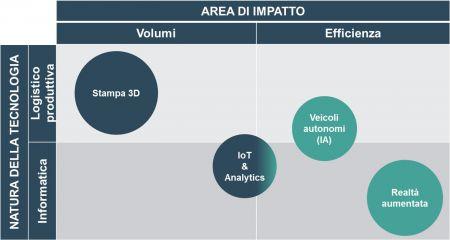 Figura 3 - Matrice di classificazione delle tecnologie