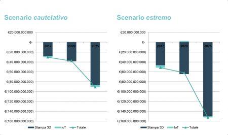 Figura 4 – Impatto stimato cumulato (riduzione del VdP mov. [€])
