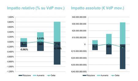 Figura 7 - Impatto stimato dell'IoT & Analytics (scenario cautelativo)