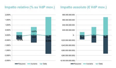 Figura 8 - Impatto stimato dell'IoT & Analytics (scenario estremo)