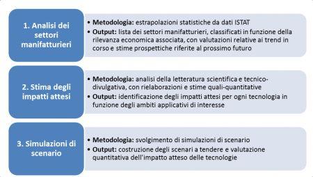 Figura 1 – Percorso metodologico della ricerca