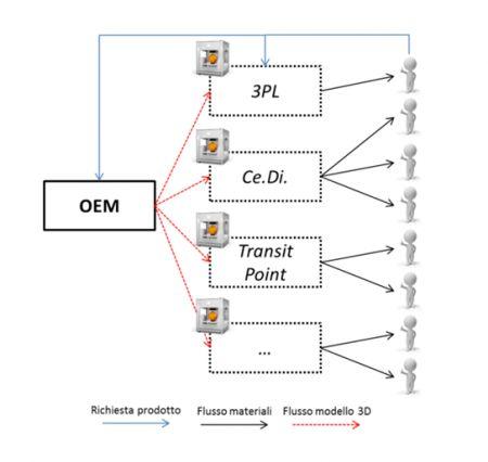 Figura 9 - Il (possibile) ruolo dei 3PL nelle supply chain del futuro
