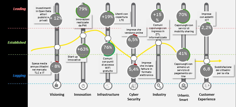 Italian Digital Maturity Model – posizionamento dell'Italia
