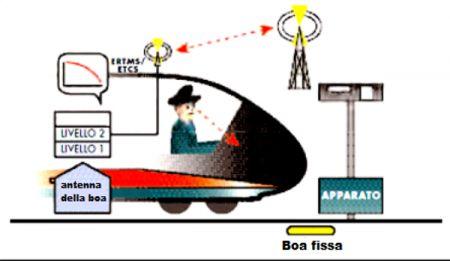 Il sistema ERTMS