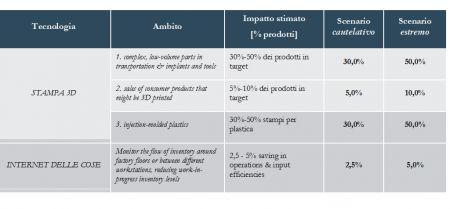 Tabella 1 - Definizione degli scenari cautelativo ed estremo per la Stampa 3D