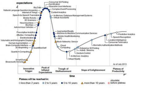 Lo stato di maturità delle tecnologie, secondo Gartner