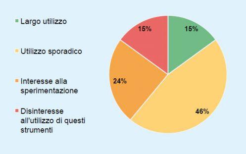 L'utilizzo dei social network a supportodella ricerca e selezione del personale (fonte: Osservatorio HR Innovation Practice - School of Management Politecnico di Milano)