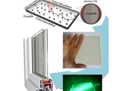 Schema di funzionamento di un concentratore solare luminescente a base di plexiglass e nanoparticelle
