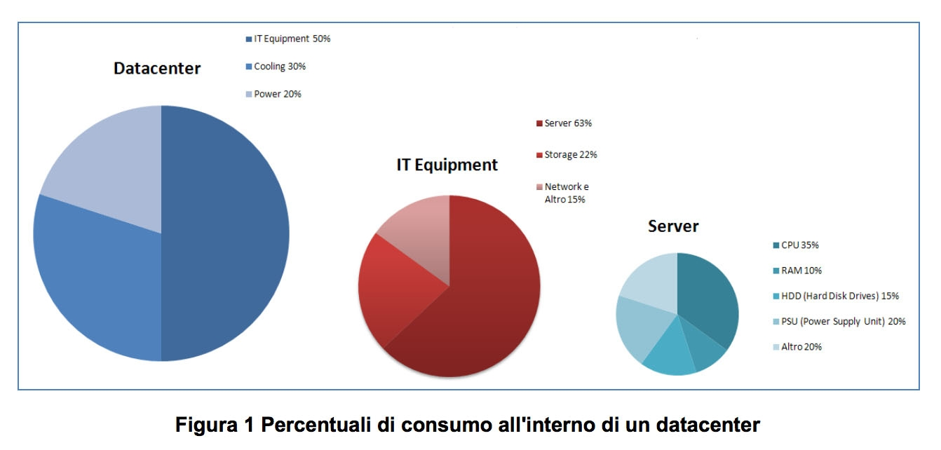 Percentuali di consumo all'interno di un data center