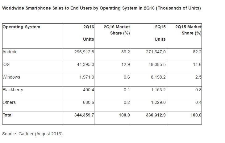 Vendite di smartphone nel secondo trimestre 2016 suddivise per sistema operativo