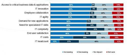 Il valore del cloud computing in azienda (fonte IDG Enterprise)