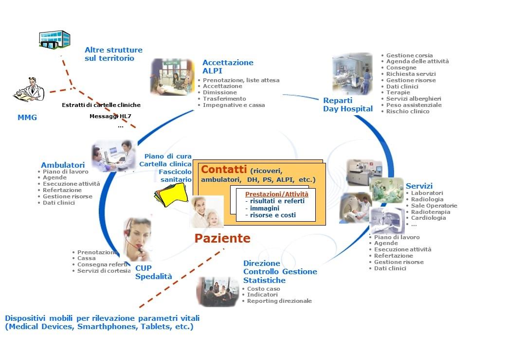 Interazioni sistemi sanitari