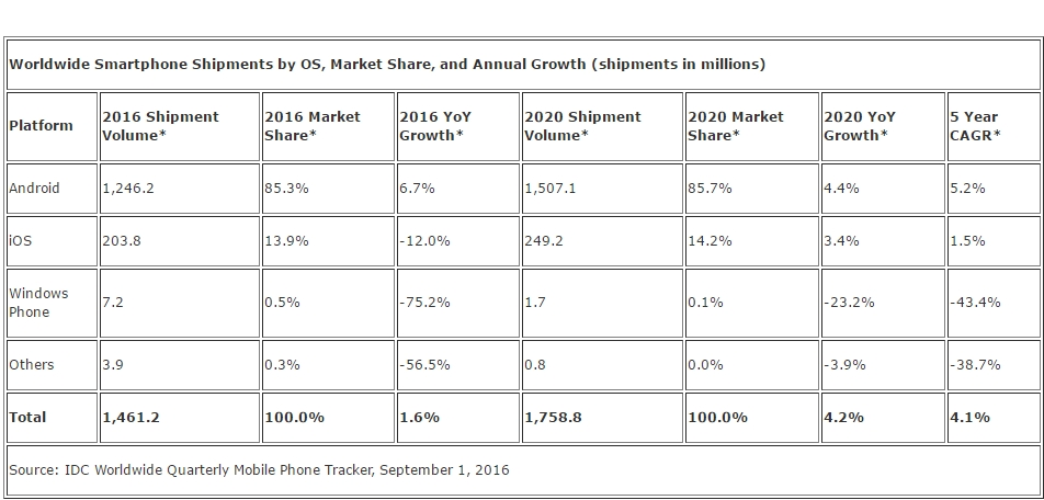 Il mercato globale Smartphone secondo IDC