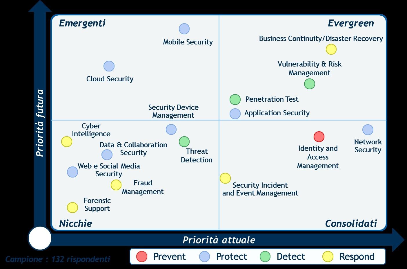 Le priorità di spesa in Information Security
