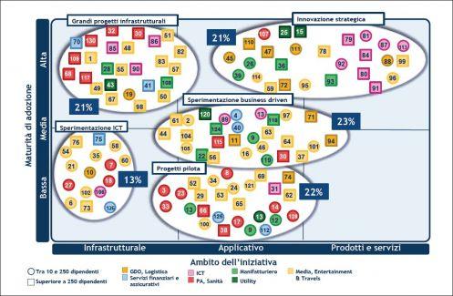 Le strategie di adozione del Cloud (fonte: Osservatorio Cloud & ICT as a Service - School of Management Politecnico di Milano)