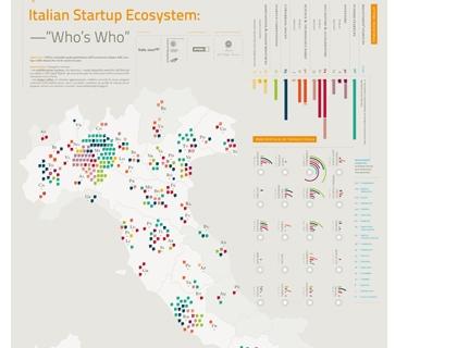 Una parte del lato B del Manifesto: la mappa dell'ecosistema italiano delle strat up
