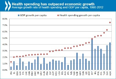Government health expenditure